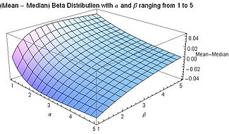 Mean Median Difference - Beta Distribution for alpha and beta from 1 to 5 - J. Rodal.jpg