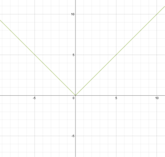 Symmetric derivative - Graph of the modulus function. Note the sharp turn at x=0, leading to non-differentiability of the curve at x=0. The function hence possesses no ordinary derivative at x=0. The symmetric derivative, however, exists for the function at x=0.