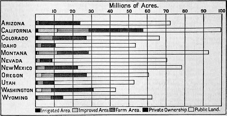 NIE 1905 United States - arid state land proportions.jpg
