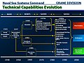 NSWC-Evolution.jpg