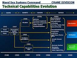 Crane naval depot