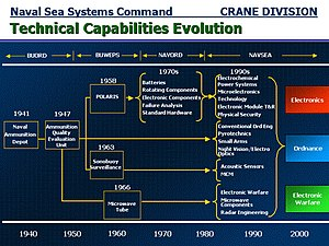 Naval Surface Warfare Center Crane Division - Chart showing evolution of technical capabilities over time at Crane