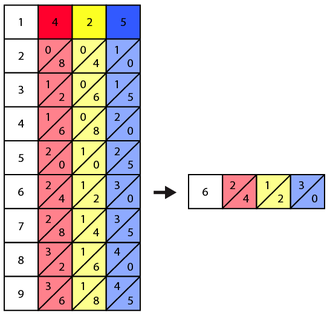 Napier's bones - Second step of solving 425 x 6