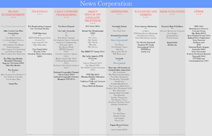 News UK - News Corporation organigram