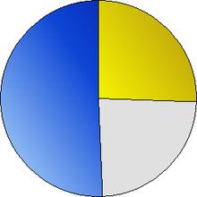 pesquisa de opinião \u2013 wikipédia, a enciclopédia livrediagrama ilustrando o resultado de uma pesquisa de opinião realizada em 2002, sobre o uso de energia nuclear na união europeia 50,5% dos votantes (em azul)