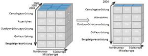 OLAP cube - Image: OLAP slicing