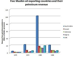 Petro-Islam - Image: Oil revenues by oil exporting country