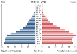 Population pyramid of Djibouti 2015.png