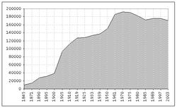 Population statistics muelheim.png