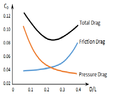 Pressure Drag and Friction Drag.png