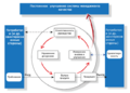 Processnyj-podhod-soglasno-ISO-9000.png