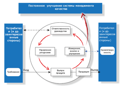 Iso 9000 Википедия