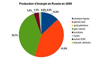 Nergie en russie wikip dia - Coup de chaleur wikipedia ...