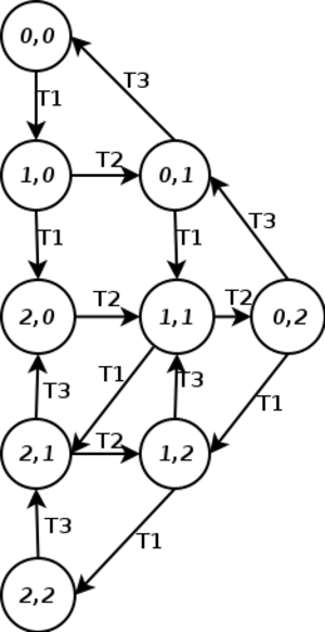 Petri net - The reachability graph of N2.
