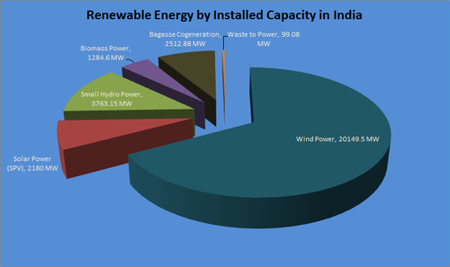 Sources of renewable energy in India as of December 2013, MNRE India