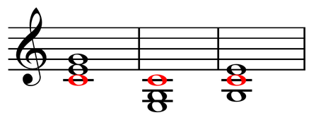 Root position, first inversion, and second inversion C major chords