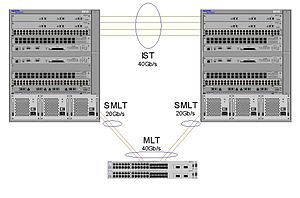 Multi-link trunking - Wikipedia
