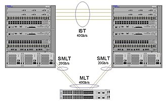 Multi-link trunking - SMLT triangle between 3 Avaya switches 40Gbit/s full duplex to edge switch