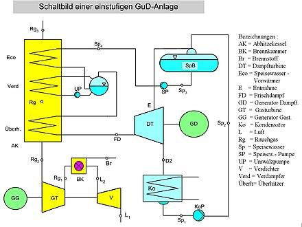 Gas-und-Dampf-Kombikraftwerk - Wikiwand