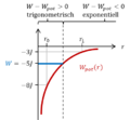 Schrödinger-Gl 15 Potentialtopf eines Wasseratoffatoms.png