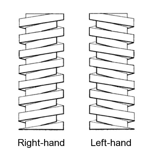 Screw thread handedness