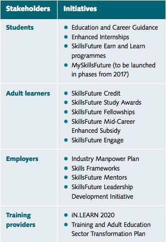 SkillsFuture Chart