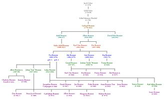 Bonnier family - A family tree with some of Gerhard Bonnier's descendants.