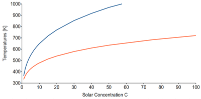 Maximum (top, blue) and optimum (bottom, red) temperatures for a solar receiver relative to its concentration ratio