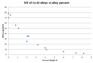 Stacking-fault energy - Image: Stacking fault energy of Cu Al alloys