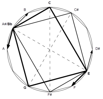 Chord substitution - Image: Substitute dominant in the chromatic circle