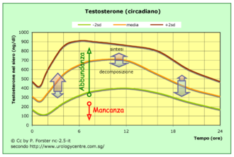 are testosterone supplements safe