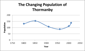 The changing population of Thormanby over time The changing population of Thormanby 1800-present.png