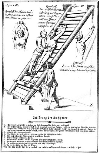 Rack (torture) - Constitutio Criminalis Theresiana (1768) – the approved methods of torture which could be used by the legal authorities to arrive at the truth.