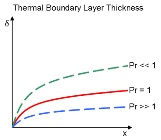 Boundary layer - Image: Thermal Boundary Layer Thickness