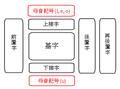 Tibetan script structure ja.png