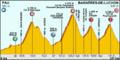Tour de France 2012 - Etappe 16.png