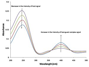 Host–guest chemistry - Changes in the UV-vis spectrum during a binding event