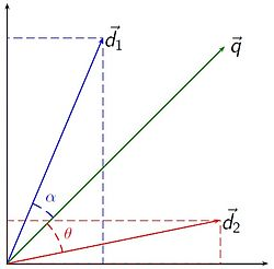 Vector space model wikipedia vector space model publicscrutiny Image collections