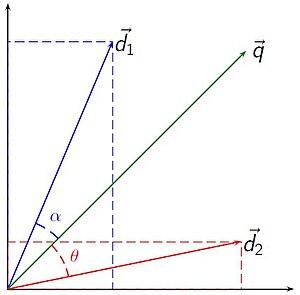 Vector space model - Image: Vector space model