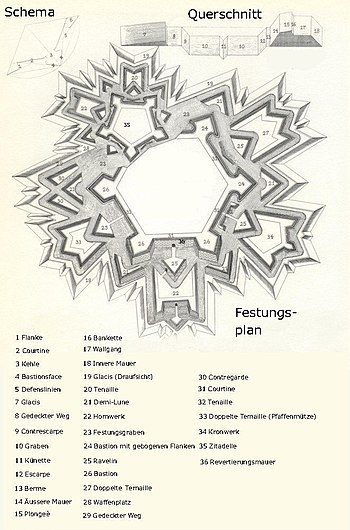 Plano de una fortaleza del siglo XVII, los revellines están señalados con el número 25