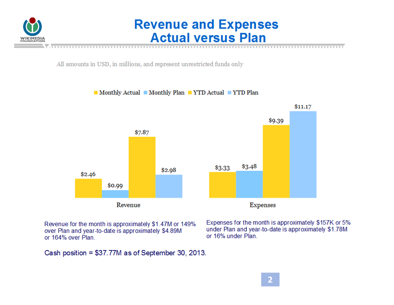 File:WMF Revenue & Expenses September 2013 - Actual vs Plan.png