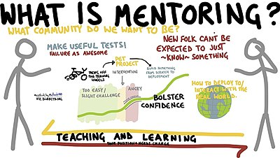 benefits of mentoring for young people essay Research confirms the benefits of mentoring, particularly for young people in low-income communities at-risk youth who are mentored have more positive attitudes about school and a 55% greater likelihood of enrolling in college.