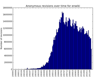 Edits by anonymous users over time