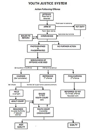 Youth offending team - A flowchart of the procedure followed by a Youth Offending Team, assuming that guilt is admitted in respect of the Reprimand and Final Warning