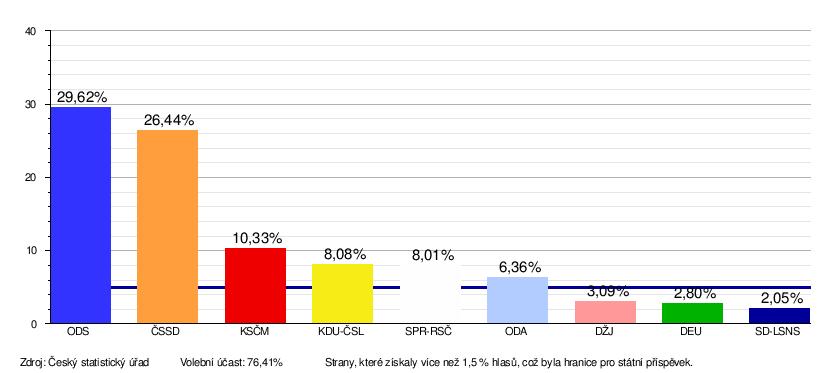 Volby do Poslanecké sněmovny 2017 Kandidati Results Winners