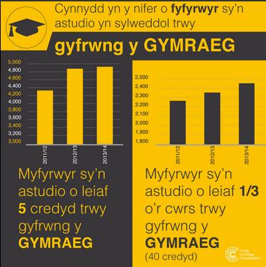 Image result for coleg cymraeg cenedlaethol