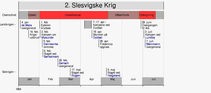 Wikipedia Timelines Danish