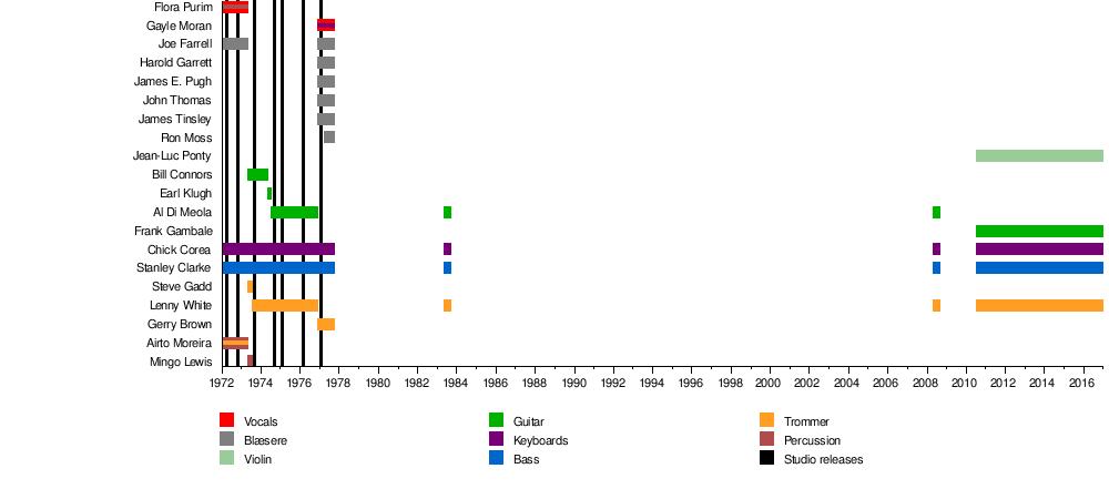 Return to Forever - Wikipedia, den frie encyklopædi