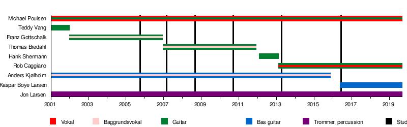 Volbeat - Wikipedia, den frie encyklopædi
