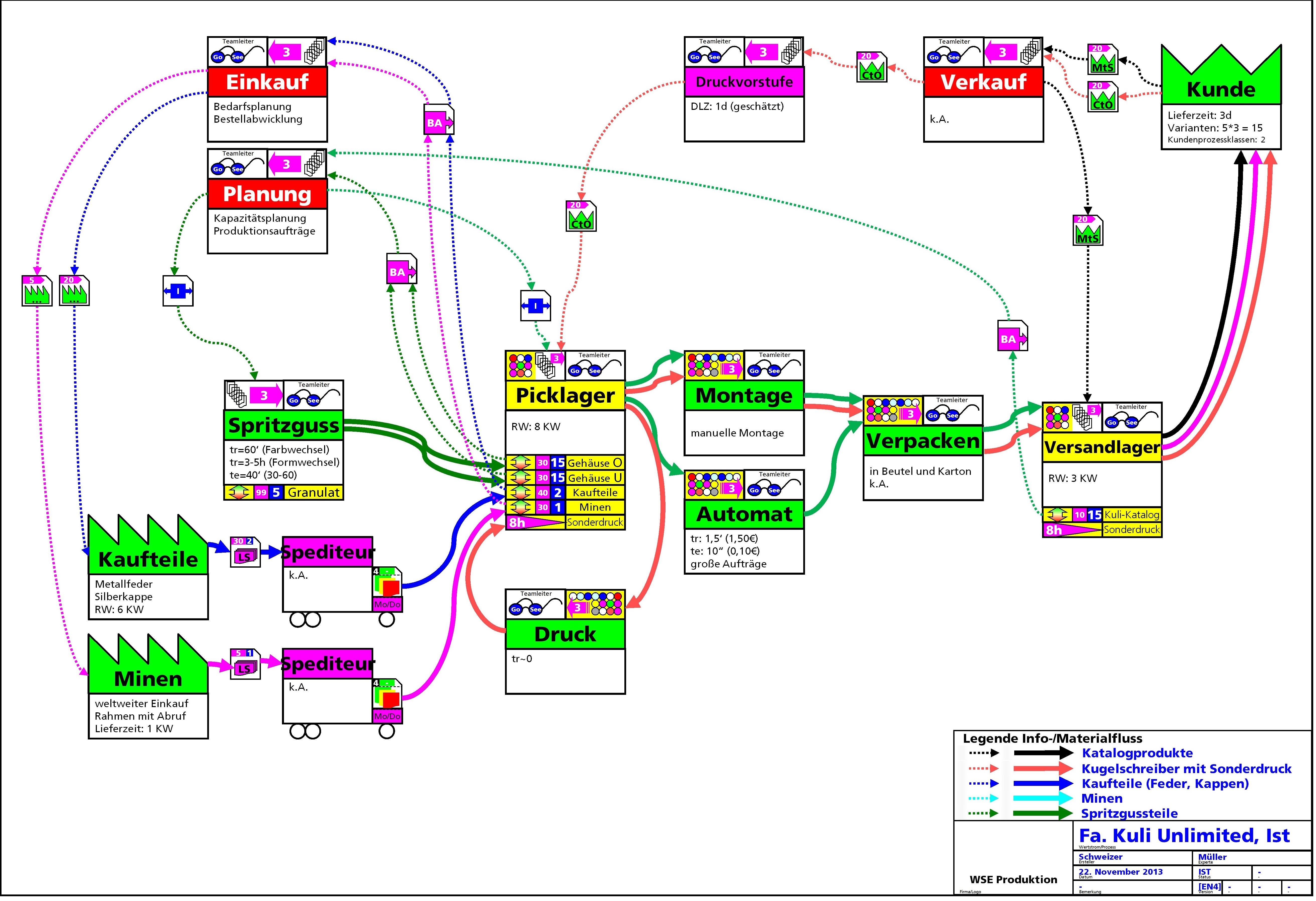 Datei:Wertstrom Engineering EN4 Kuli Ist.jpg – Wikipedia